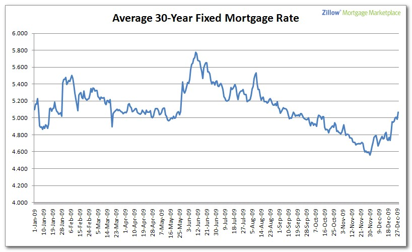 US 30 Year Mortgage Rate Historical Data